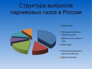 Структура выбросов парниковых газов в России
