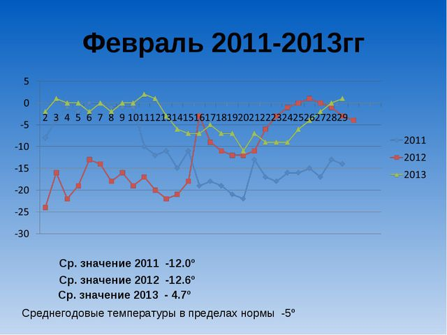 Февраль 2011-2013гг Ср. значение 2011 -12.0º Ср. значение 2012 -12.6º Ср. зна...