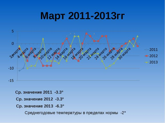 Март 2011-2013гг Ср. значение 2011 -3.3º Ср. значение 2012 -3.3º Ср. значение...