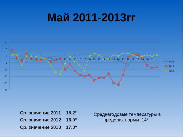 Май 2011-2013гг Ср. значение 2011 15.2º Ср. значение 2012 16.0º Ср. значение...