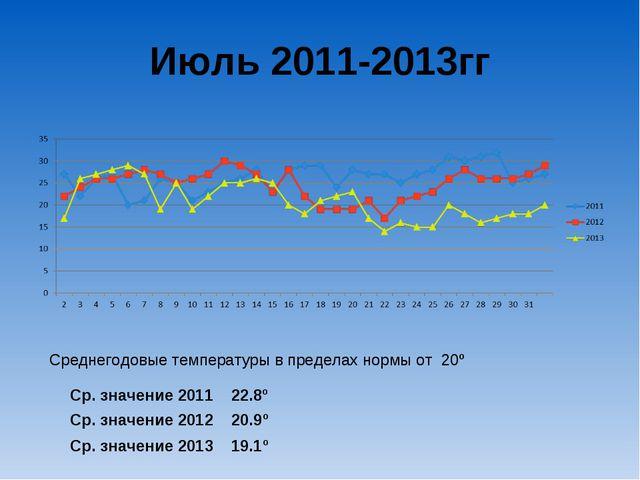 Июль 2011-2013гг Ср. значение 2011 22.8º Ср. значение 2012 20.9º Ср. значение...
