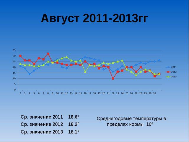 Август 2011-2013гг Ср. значение 2011 18.6º Ср. значение 2012 18.2º Ср. значен...