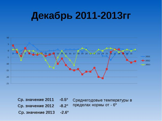 Декабрь 2011-2013гг Ср. значение 2011 -0.5º Ср. значение 2012 -8.2º Ср. значе...