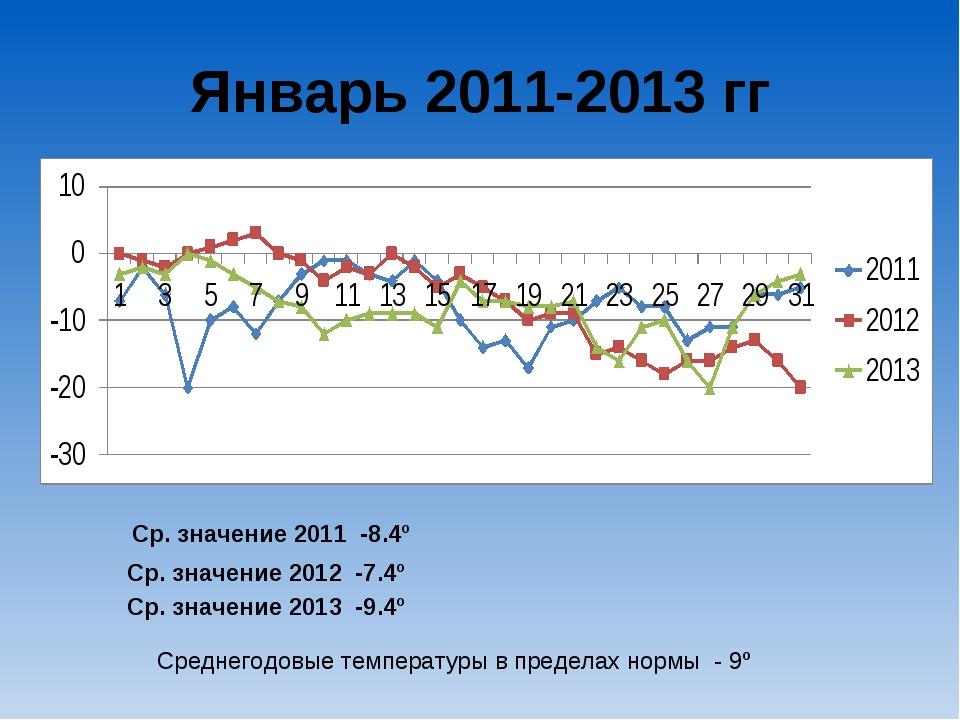 Январь 2011-2013 гг Ср. значение 2011 -8.4º Ср. значение 2012 -7.4º Ср. значе...