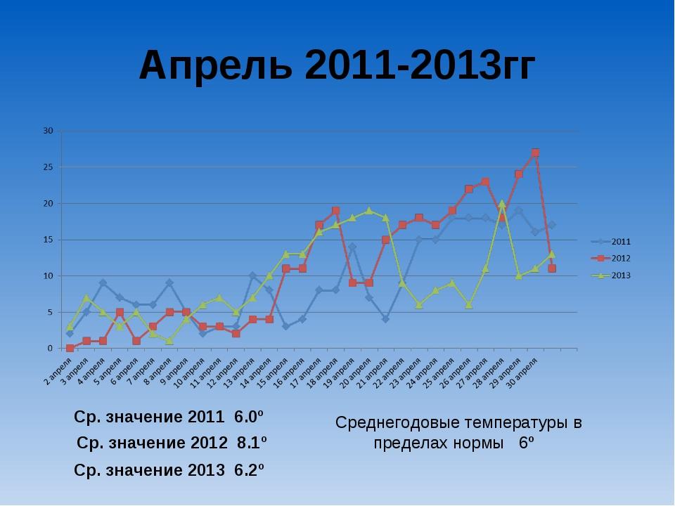 Апрель 2011-2013гг Ср. значение 2011 6.0º Ср. значение 2012 8.1º Ср. значение...