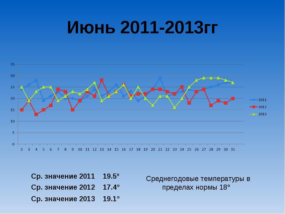 Июнь 2011-2013гг Ср. значение 2011 19.5º Ср. значение 2012 17.4º Ср. значение...
