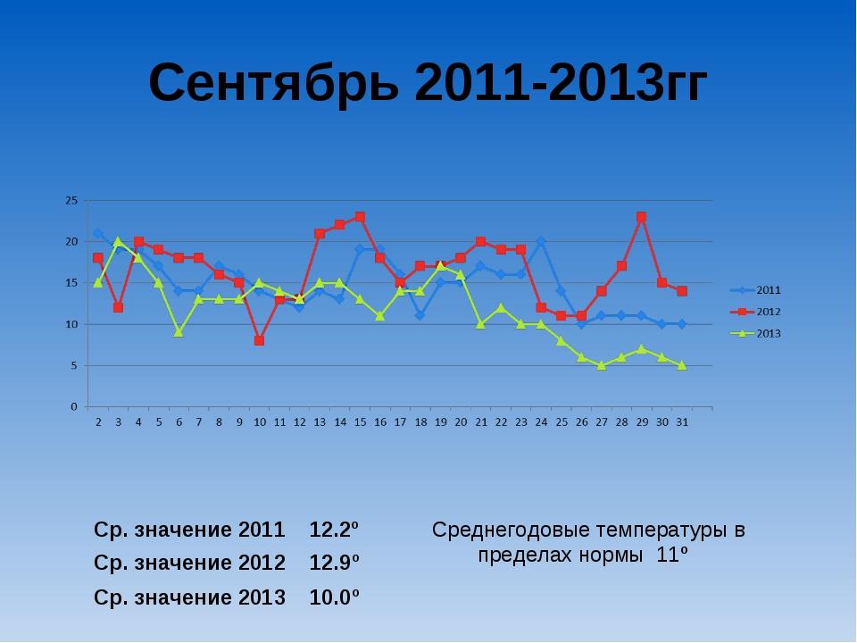 Сентябрь 2011-2013гг Ср. значение 2011 12.2º Ср. значение 2012 12.9º Ср. знач...