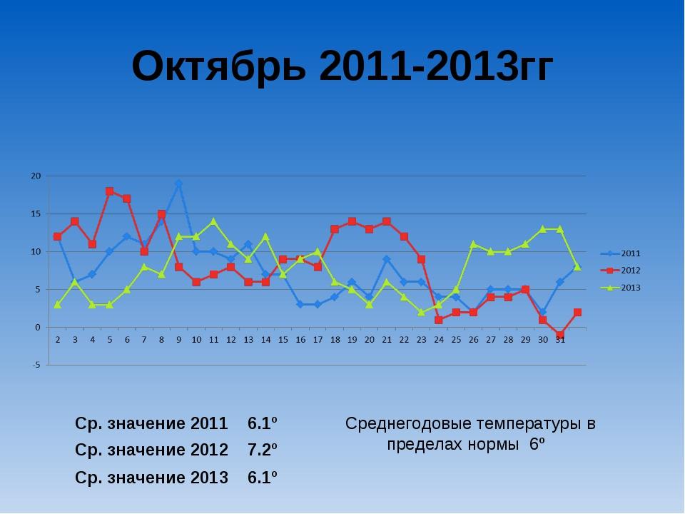 Октябрь 2011-2013гг Ср. значение 2011 6.1º Ср. значение 2012 7.2º Ср. значени...