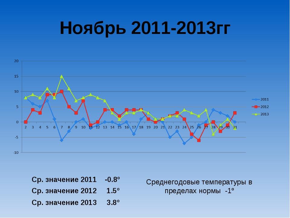 Ноябрь 2011-2013гг Ср. значение 2011 -0.8º Ср. значение 2012 1.5º Ср. значени...