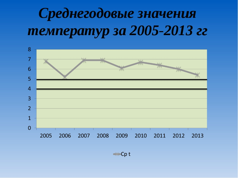 Среднегодовые значения температур за 2005-2013 гг