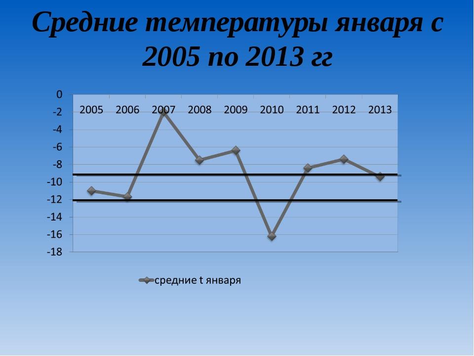 Средние температуры января с 2005 по 2013 гг