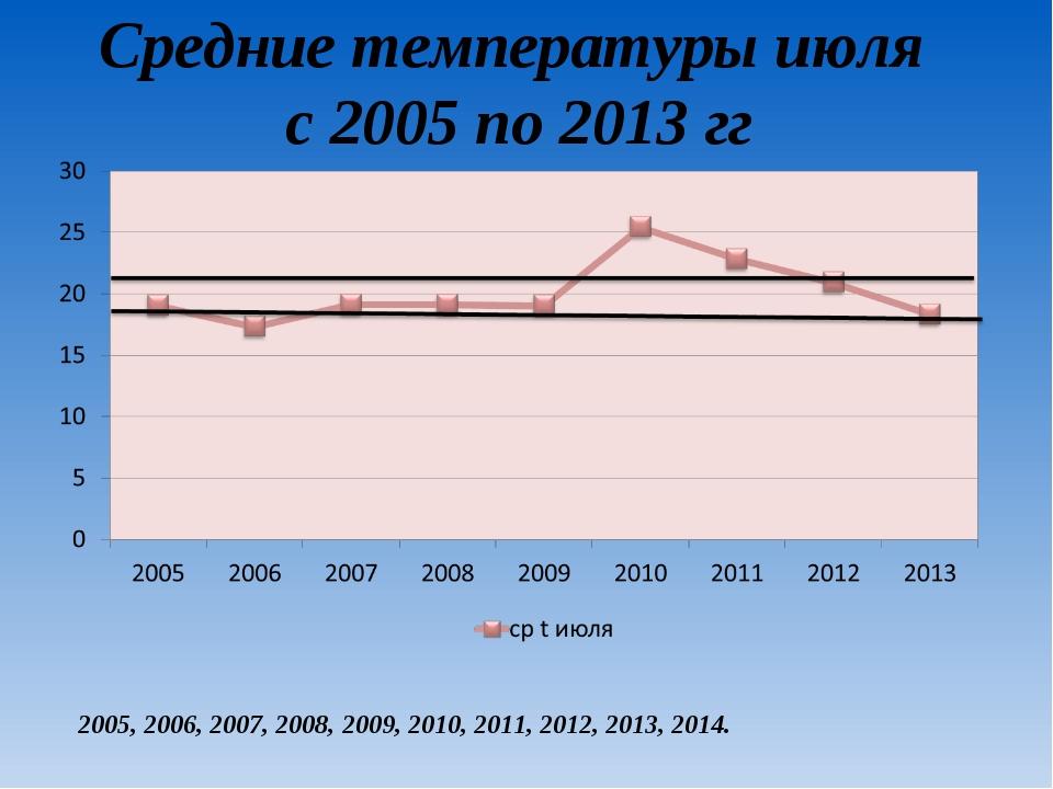 Средние температуры июля с 2005 по 2013 гг 2005, 2006, 2007, 2008, 2009, 2010...