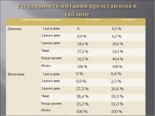 Количество приемов пищи в день1-4 классы9-11 классы Девочки1 раз в день0