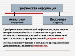 Графическая информация Аналоговая (непрерывная) Дискретная (цифровая) Преобра