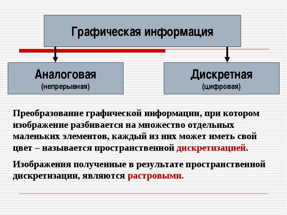 Графическая информация Аналоговая (непрерывная) Дискретная (цифровая) Преобра...