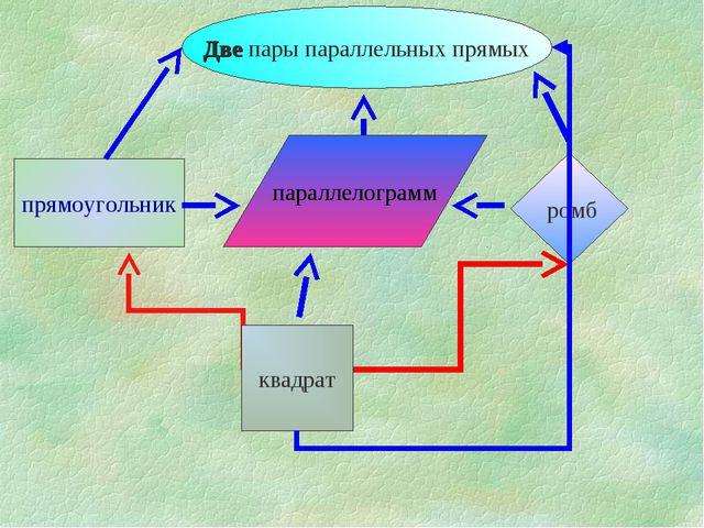 параллелограмм прямоугольник Две пары параллельных прямых квадрат ромб