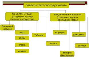 ОБЪЕКТЫ ТЕКСТОВОГО ДОКУМЕНТА ВНЕДРЕННЫЕ ОБЪЕКТЫ (созданные в других прикладны
