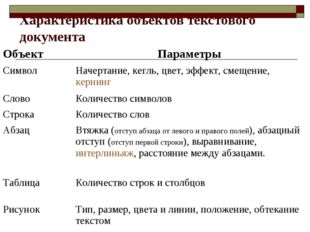 Характеристика объектов текстового документа ОбъектПараметры СимволНачертан