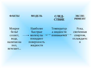 ФАКТЫМОДЕЛЬСЛЕД- СТВИЕЭКСПЕ-РИМЕНТ Мокрое бельё сохнет, вода, налитая н