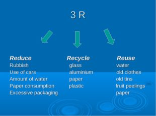 3 R Reduce Recycle Reuse Rubbish glass water Use of cars aluminium old clothe