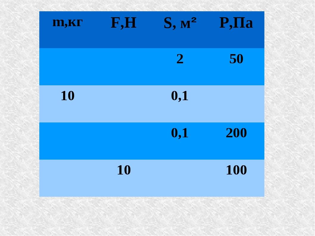 m,кгF,НS, м²Р,Па 250 100,1 0,1200 10100