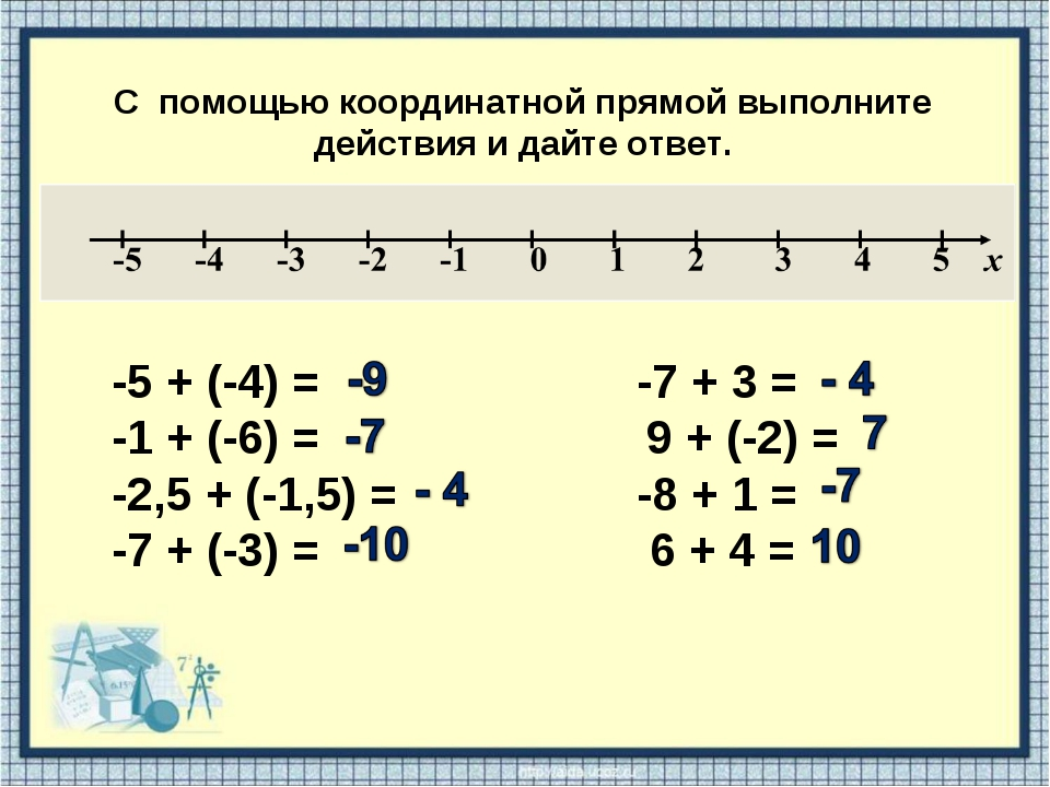 С помощью координатной прямой выполните действия и дайте ответ. -5 + (-4) =...