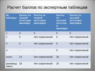 Расчет баллов по экспертным таблицам № таблицыБаллы по первой категории мини