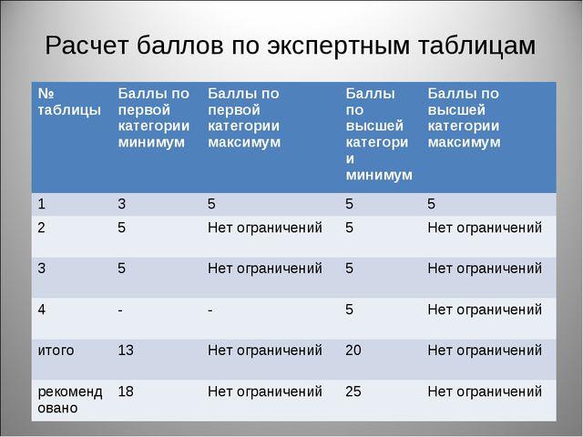 Расчет баллов по экспертным таблицам № таблицыБаллы по первой категории мини...
