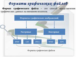 Форматы графических файлов Формат графического файла – это способ представлен
