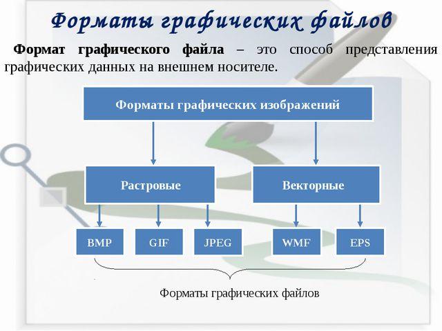 Форматы графических файлов Формат графического файла – это способ представлен...