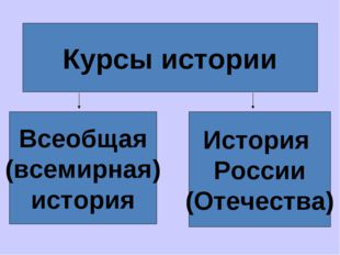 Курсы истории Всеобщая (всемирная) история История России (Отечества)