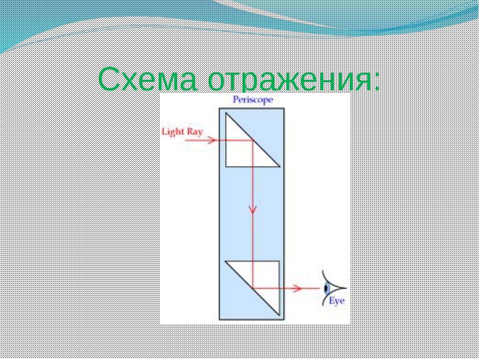 Схема отражения: