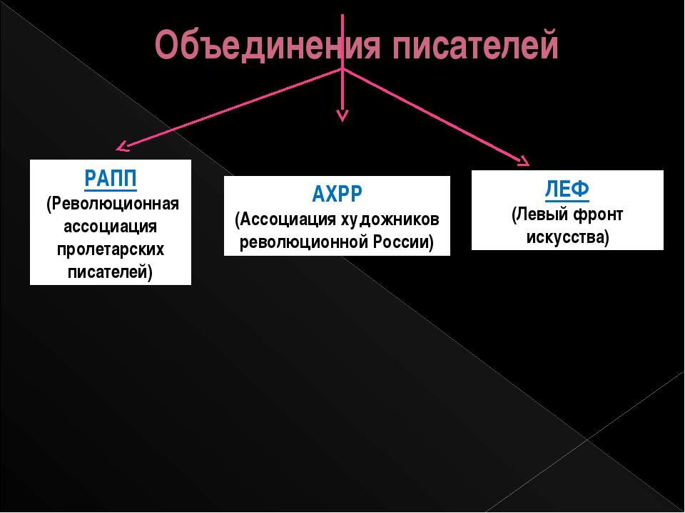 Объединения писателей РАПП ((Революционная ассоциация пролетарских писателей)...