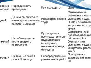именование инструктажа Периодичность проведения Кем проводится Цель Вводный Д
