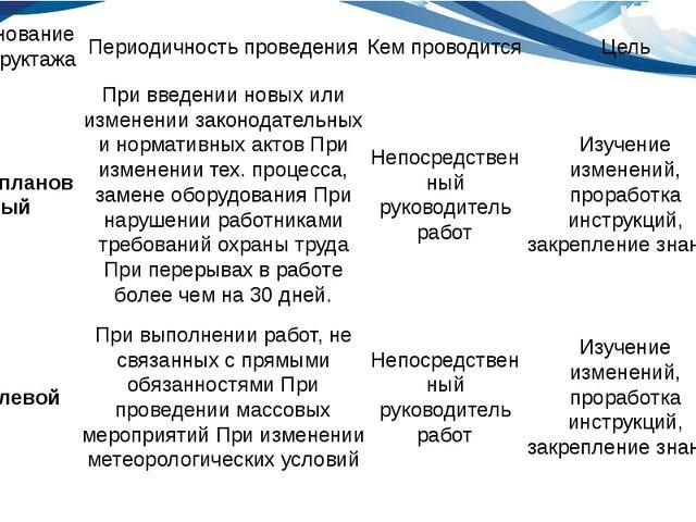 именование инструктажа Периодичность проведения Кем проводится Цель Внепланов...