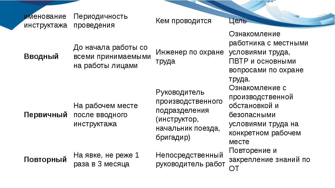 именование инструктажа Периодичность проведения Кем проводится Цель Вводный Д...