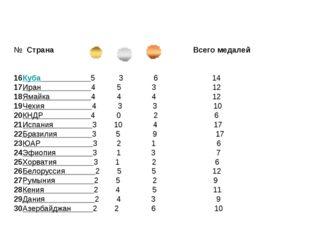 № Страна Всего медалей 16Куба 5 3 6 14 17Иран 4 5 3 12 18Ямайка 4 4 4 12 19Ч
