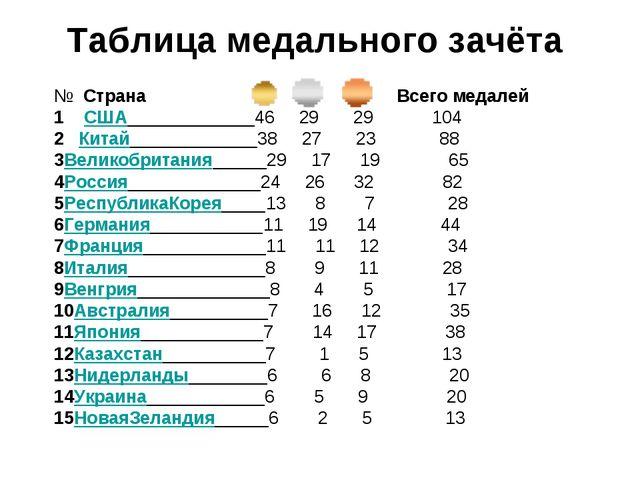 Таблица медального зачёта № Страна Всего медалей 1 США 46 29 29 104 2 Китай 3...