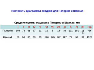 Средние суммы осадков в Палермо и Шанхае, мм Построить диаграммы осадков для
