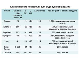 Климатические показатели для ряда пунктов Евразии ПунктВысота над уровнем мо