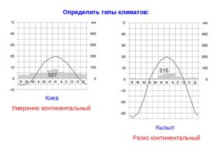 Умеренно континентальный Определить типы климатов: Резко континентальный Киев