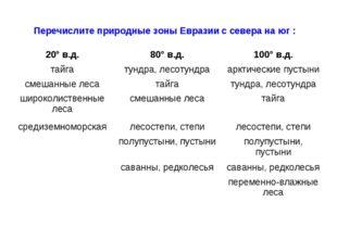 Перечислите природные зоны Евразии с севера на юг : 20° в.д.80° в.д.100° в.