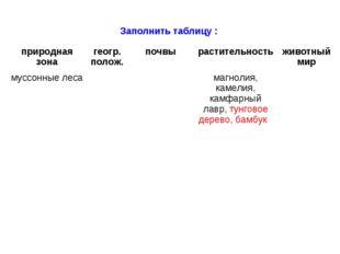 Заполнить таблицу : природная зонагеогр. полож.почвырастительностьживотны