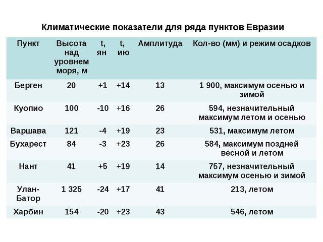 Климатические показатели для ряда пунктов Евразии ПунктВысота над уровнем мо...