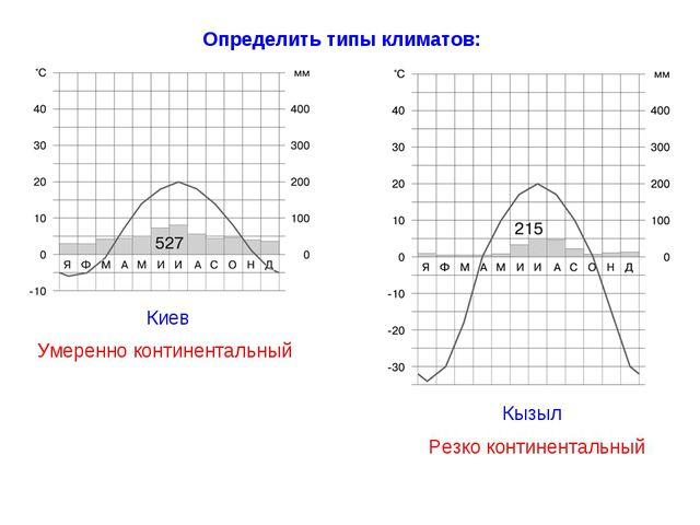 Умеренно континентальный Определить типы климатов: Резко континентальный Киев...