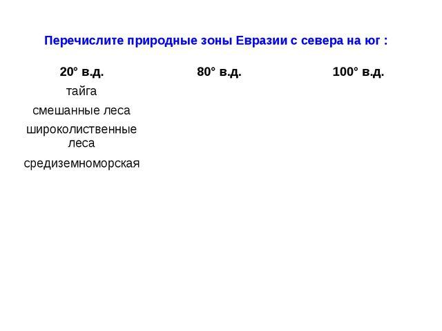 Перечислите природные зоны Евразии с севера на юг : 20° в.д.80° в.д.100° в....