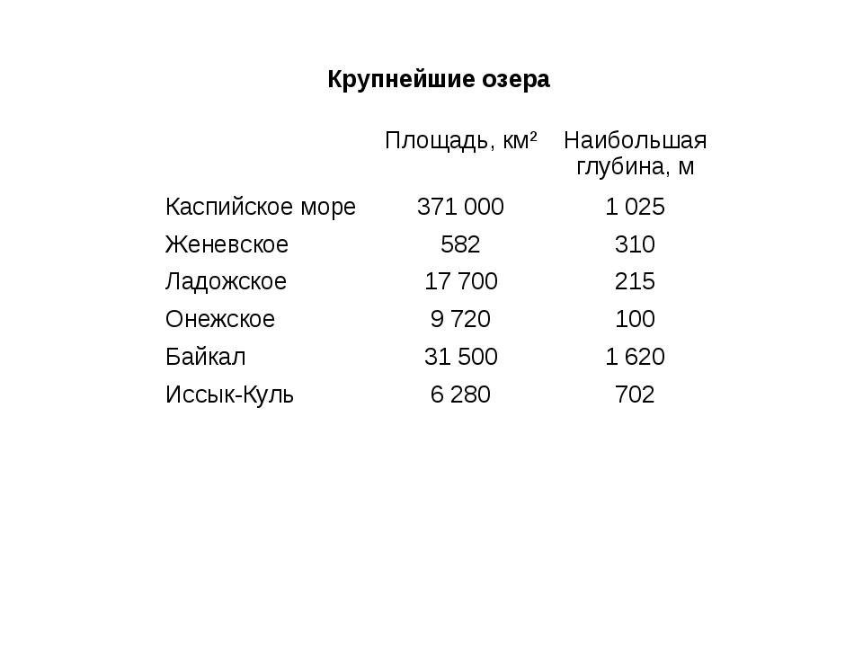 Крупнейшие озера Площадь, км²Наибольшая глубина, м Каспийское море371 000...