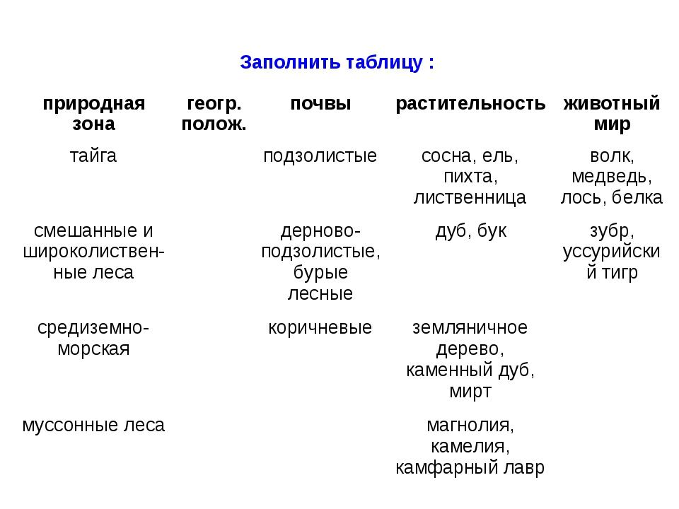 Заполнить таблицу : природная зонагеогр. полож.почвырастительностьживотны...