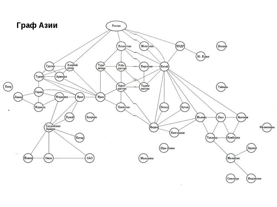 Граф Азии