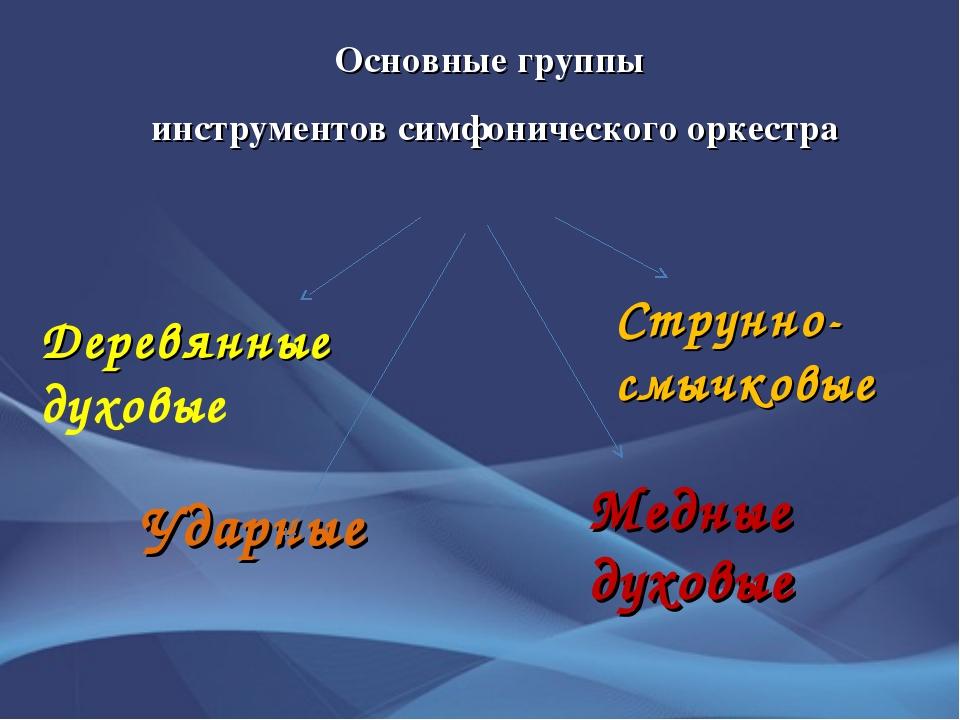 Основные группы инструментов симфонического оркестра Струнно-смычковые Медные...
